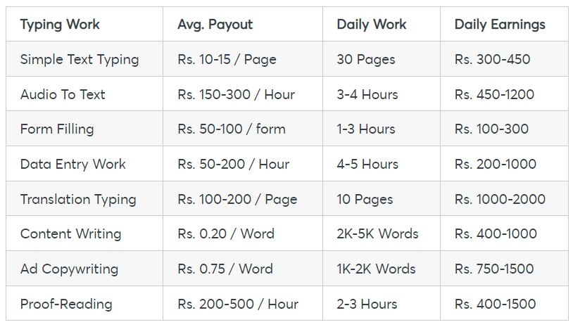 online typing jobs payment